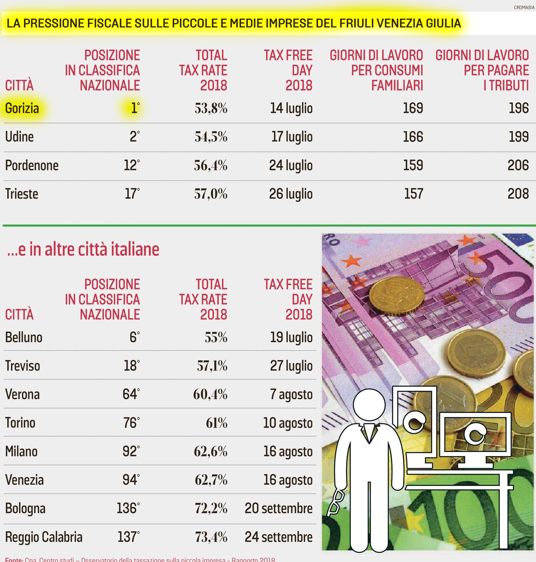 tabella con dati pressione fiscale pmi del friuli venezia giulia
